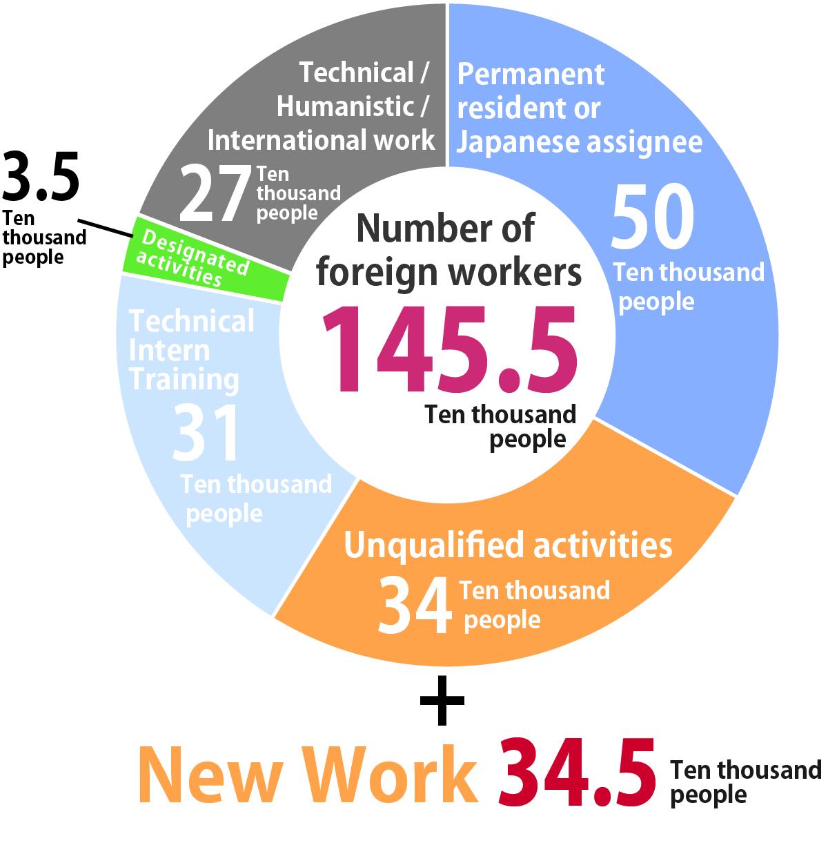 New work 34.5 ten thousand people